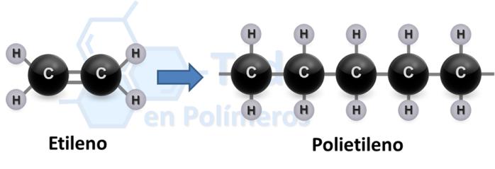 Monómero a polímero.png