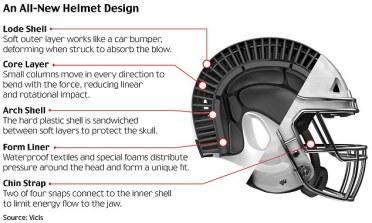 Vicis Helmet structure