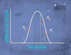 Distribución Peso Molecular