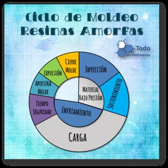 Ciclo Amorfos2