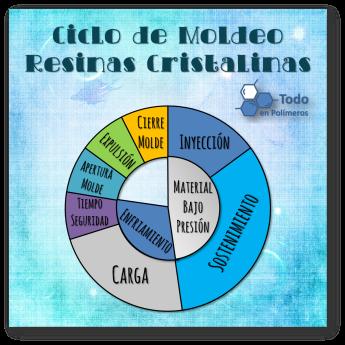 Ciclo Cristalinos2