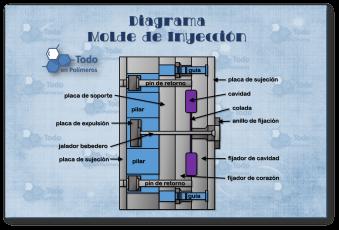 Diagrama Molde Inyección copy