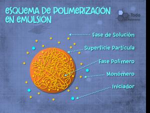 Polimerización en Emulsión2