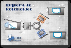 Rotomoldeo3