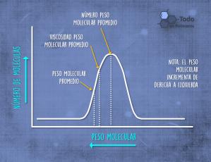 No Moleculas vs Peso Molecular